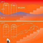 Brandson - Ventilateur de table | 25 cm de diamètre | Trois vitesses | fonction oscillation 80° | technologie innovante de circulation | débit d'air élevé | flux d'air uniforme | consommation économique | noir / chrome de la marque Brandson image 5 produit