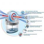 Purificateur d'air Déshumidificateur Absorbeur d'humidité Unibond Aero 360anti-odeur Appareil de la marque Unibond image 2 produit